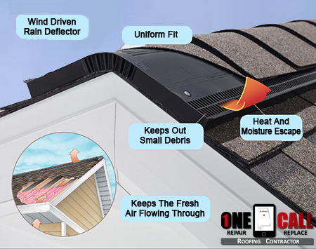 Attic ventilation birmingham al install vents fans - Roofs reason why you need a permanent one ...